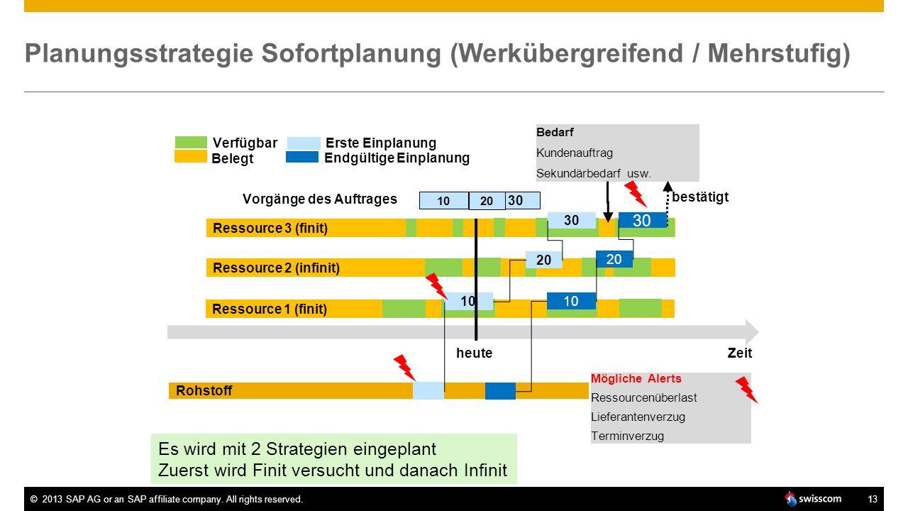 Planungsstrategie Sofortplanung (Werkübergreifend / Mehrstufig)