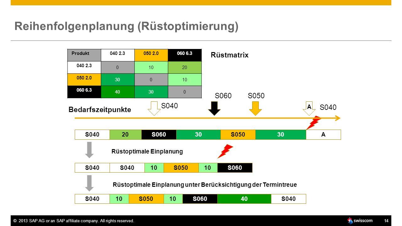 Reihenfolgenplanung (Rüstoptimierung)