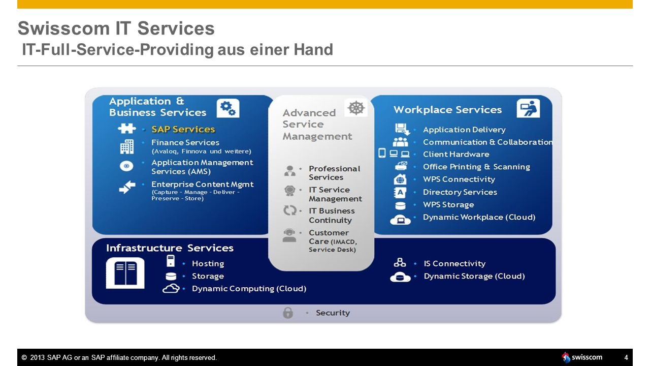 Swisscom IT Services IT-Full-Service-Providing aus einer Hand