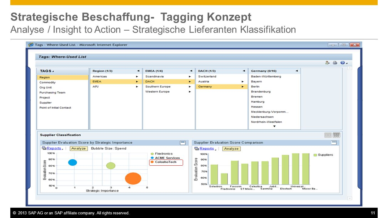 Strategische Beschaffung- Tagging Konzept Analyse / Insight to Action – Strategische Lieferanten Klassifikation