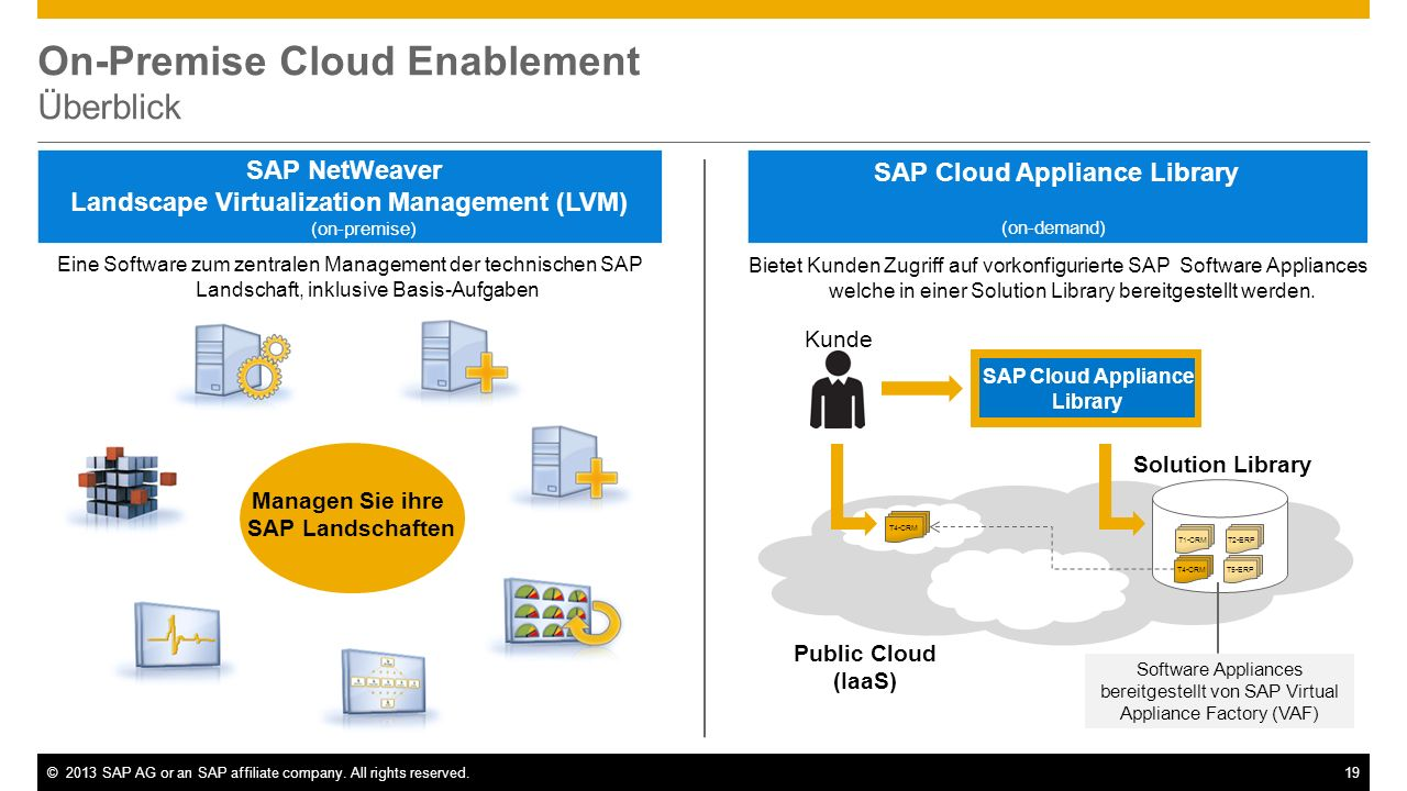 On-Premise Cloud Enablement Überblick