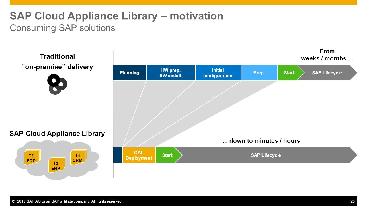 SAP Cloud Appliance Library – motivation Consuming SAP solutions