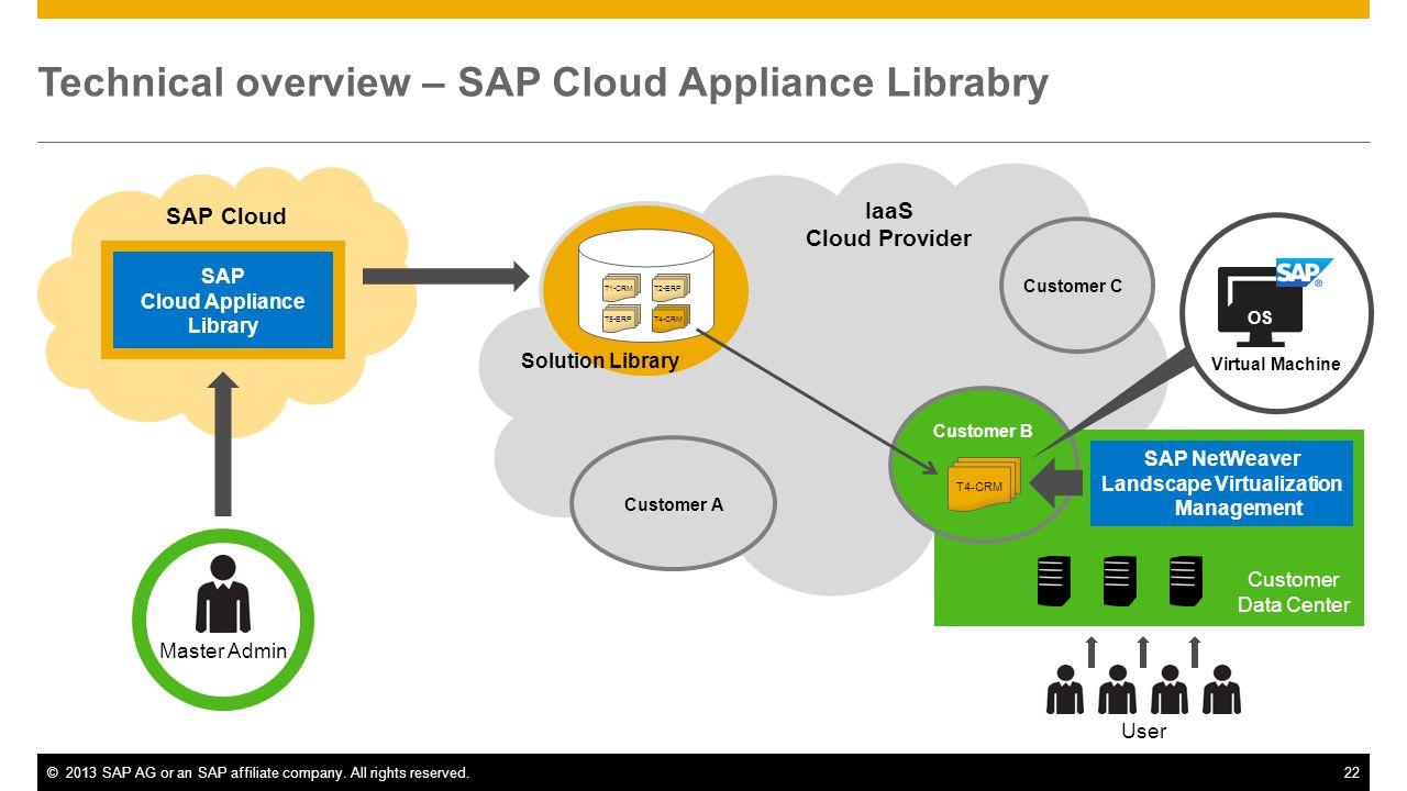 Technical overview – SAP Cloud Appliance Librabry