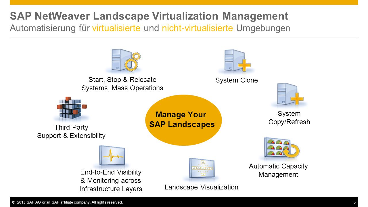 Manage Your SAP Landscapes
