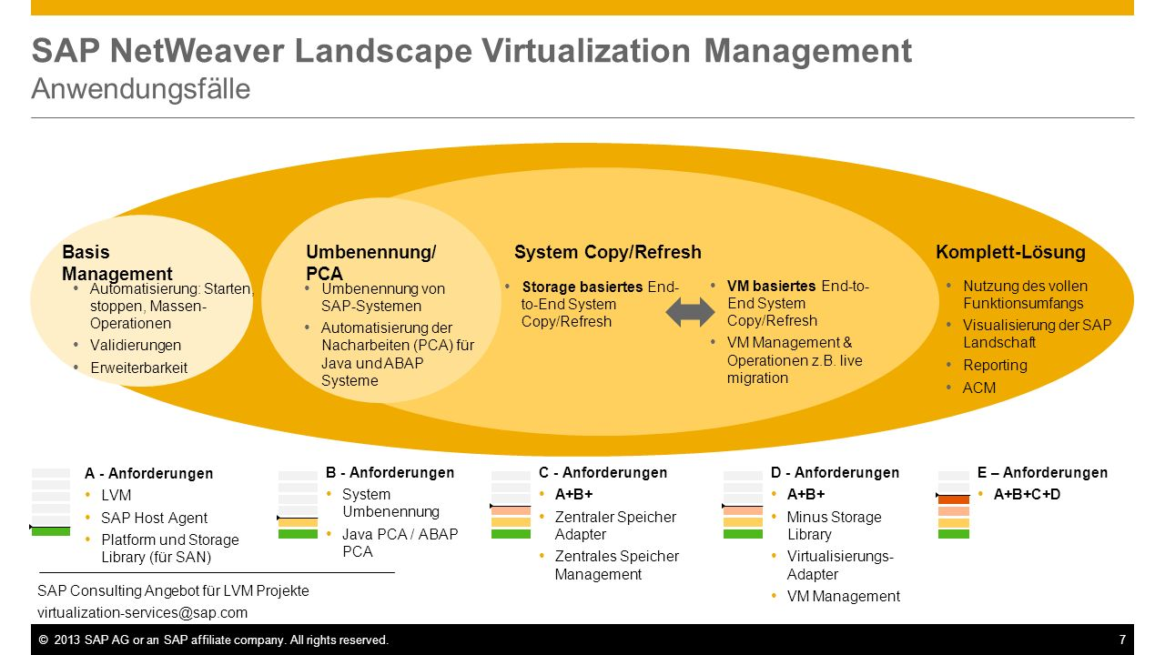 SAP NetWeaver Landscape Virtualization Management Anwendungsfälle