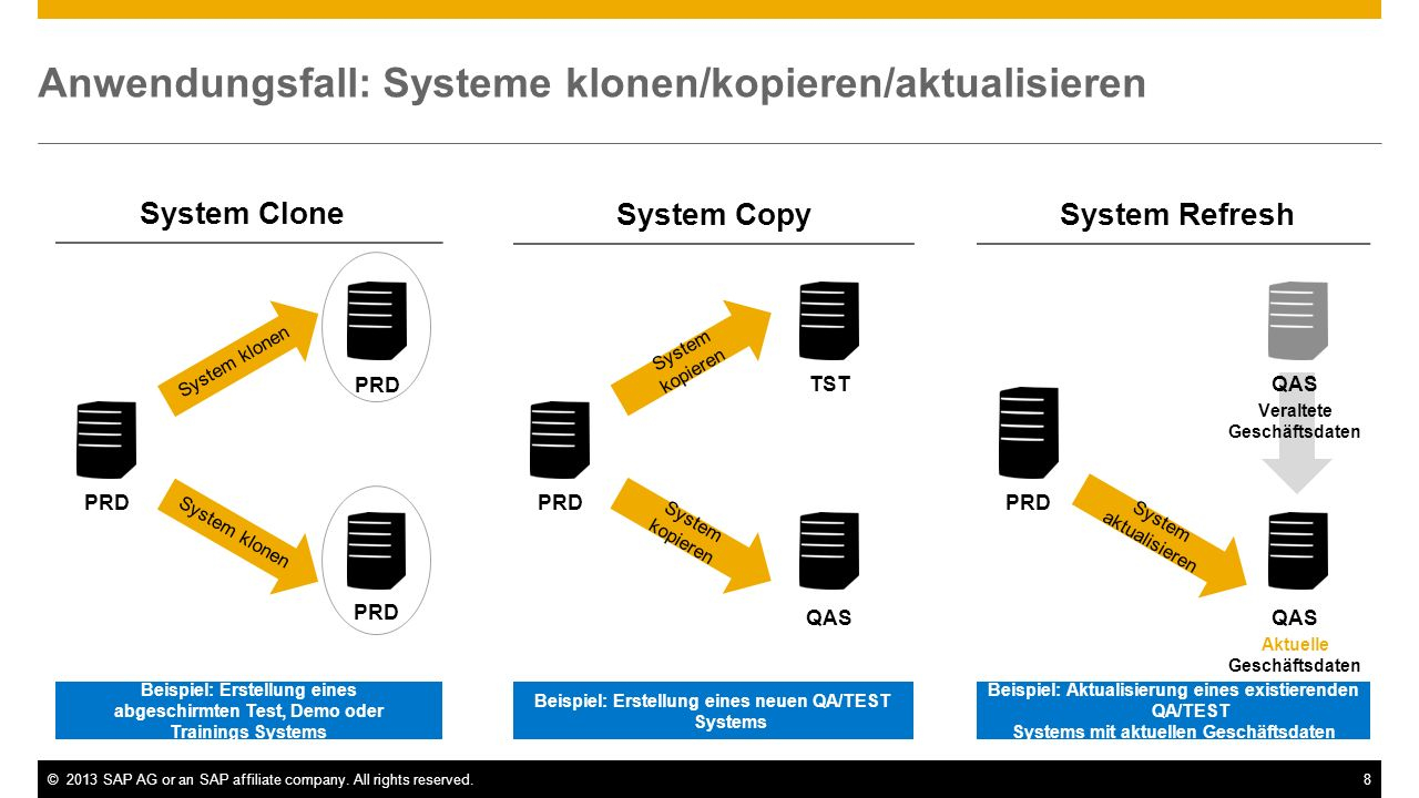 Anwendungsfall: Systeme klonen/kopieren/aktualisieren