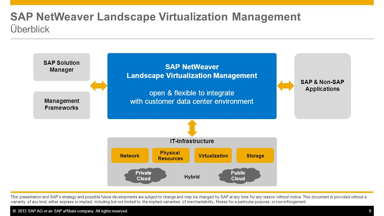 SAP NetWeaver Landscape Virtualization Management Überblick