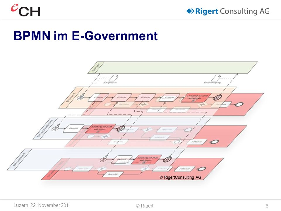 BPMN im E-Government Luzern, 22. November 2011 © Rigert