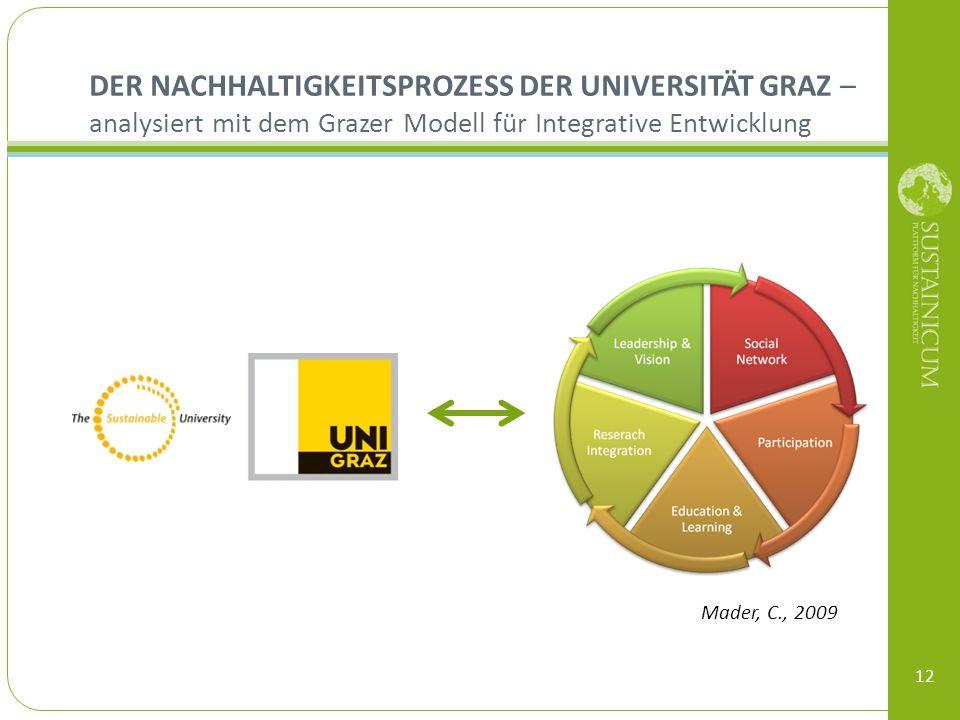 Der Nachhaltigkeitsprozess der Universität Graz – analysiert mit dem Grazer Modell für Integrative Entwicklung