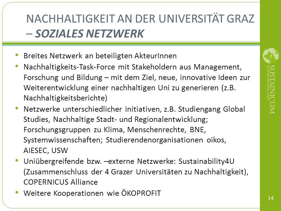 Nachhaltigkeit an der Universität Graz – Soziales Netzwerk