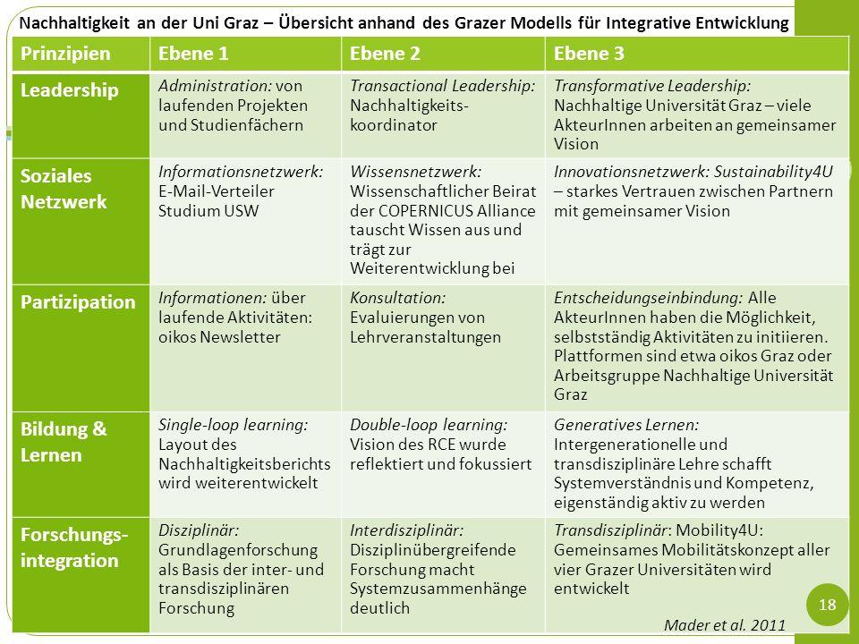 Forschungs-integration