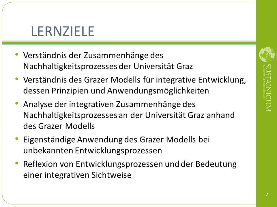 Lernziele Verständnis der Zusammenhänge des Nachhaltigkeitsprozesses der Universität Graz.