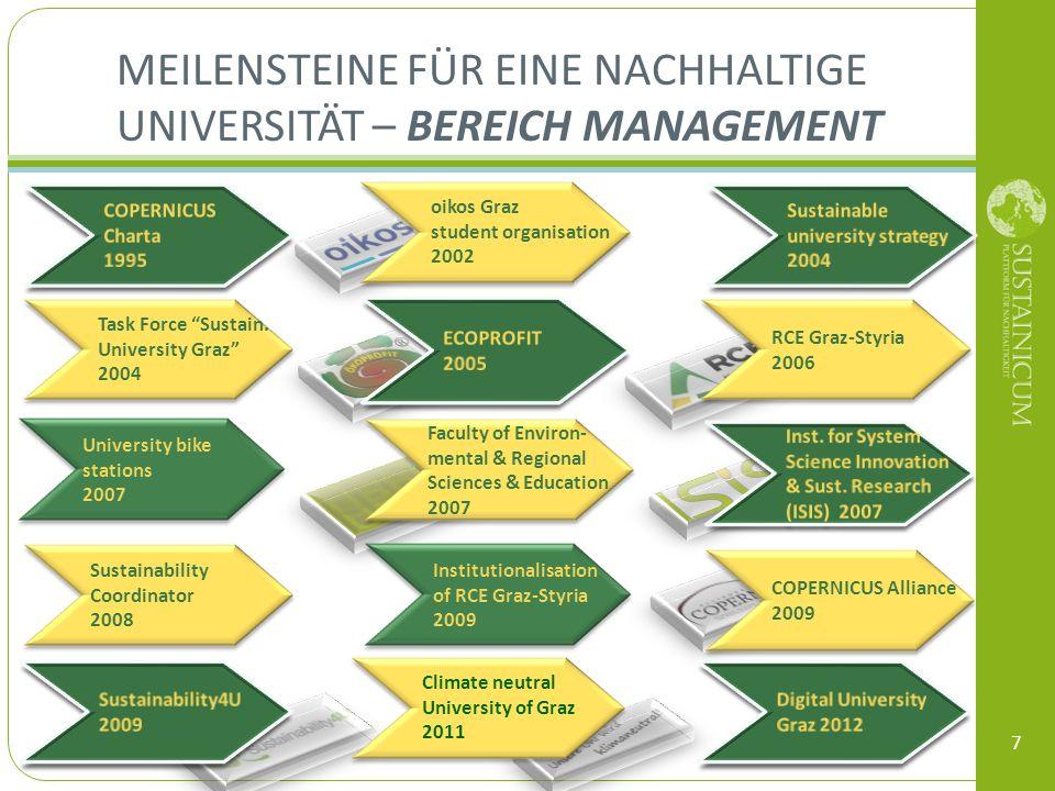 Meilensteine für eine nachhaltige Universität – Bereich Management