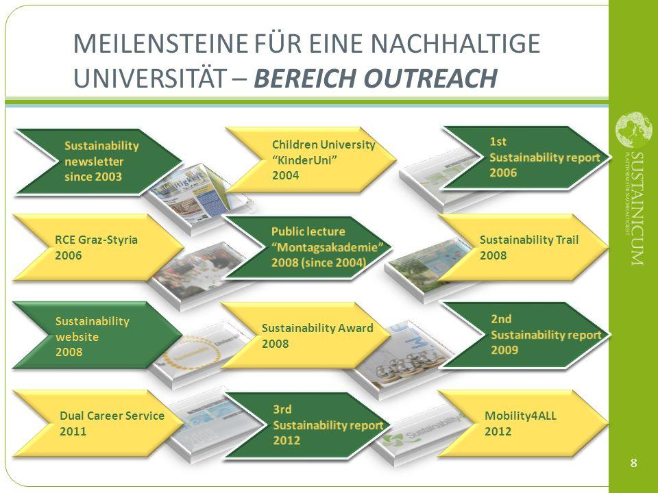 Meilensteine für eine nachhaltige Universität – Bereich Outreach