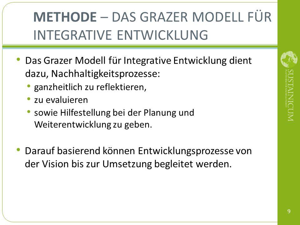 Methode – Das Grazer Modell für Integrative Entwicklung