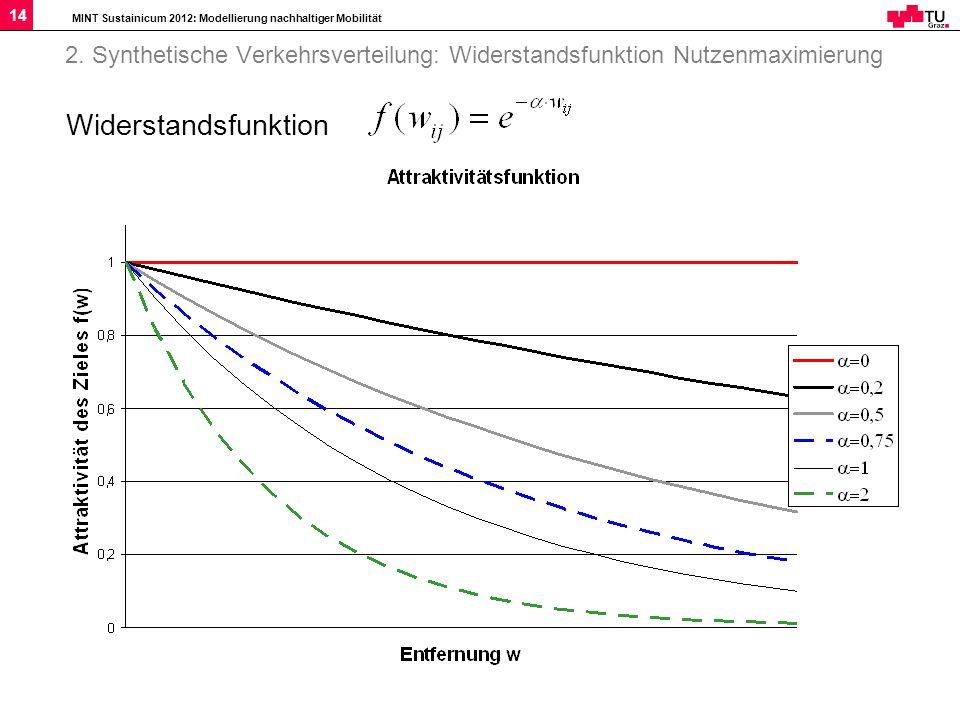 2. Synthetische Verkehrsverteilung: Widerstandsfunktion Nutzenmaximierung