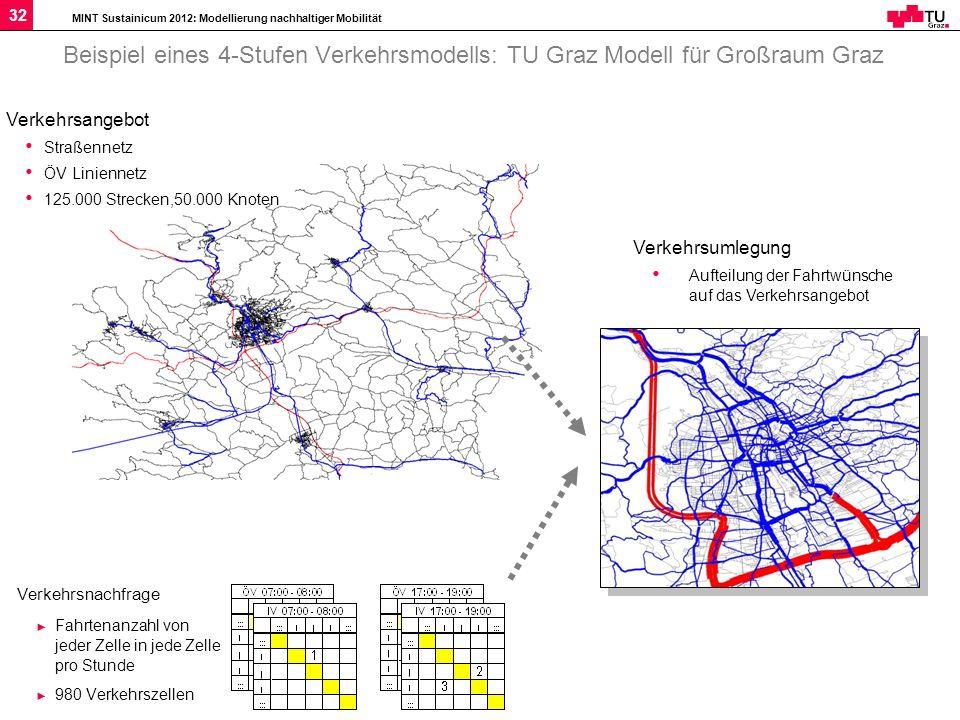 Beispiel eines 4-Stufen Verkehrsmodells: TU Graz Modell für Großraum Graz