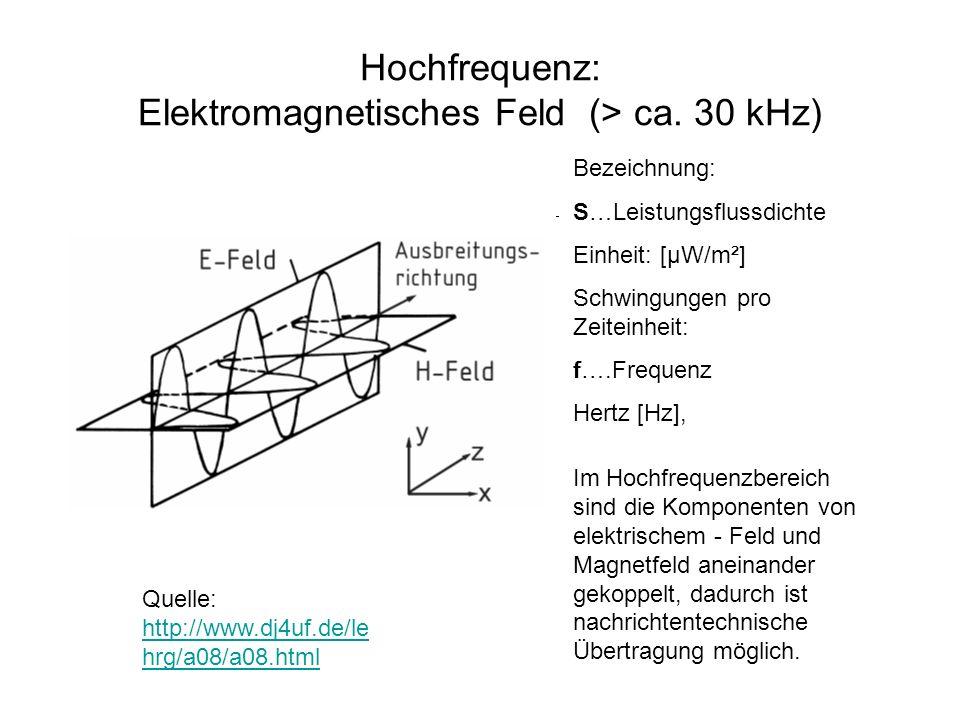 Hochfrequenz: Elektromagnetisches Feld (> ca. 30 kHz)