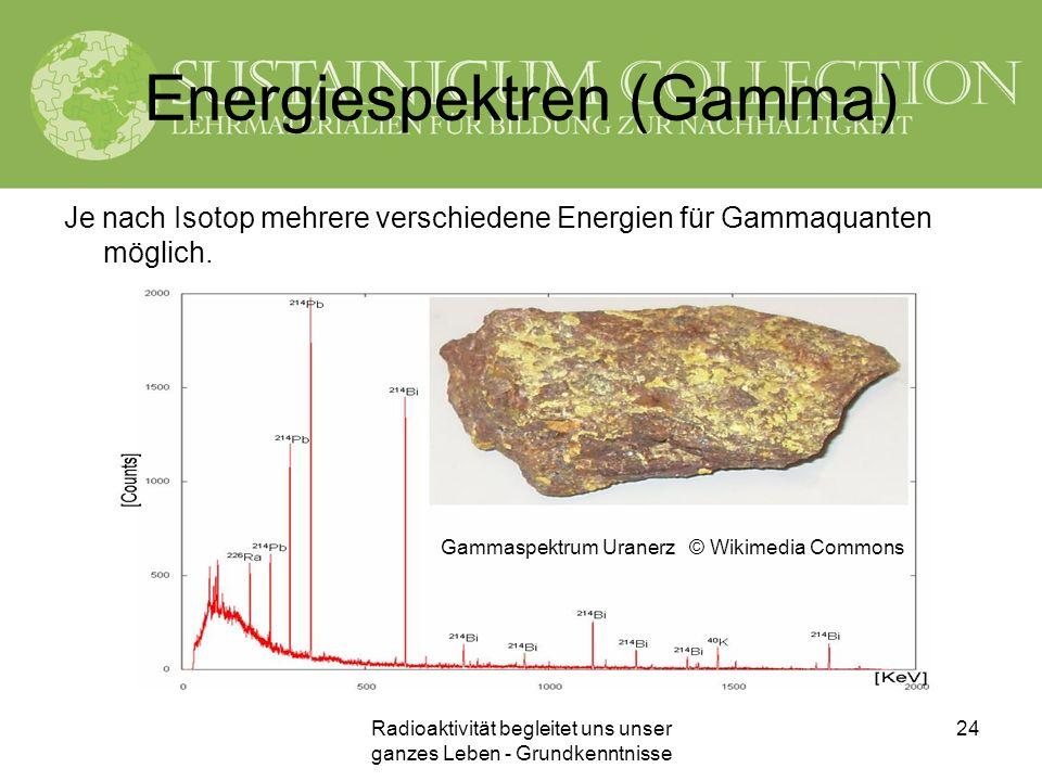 Energiespektren (Gamma)
