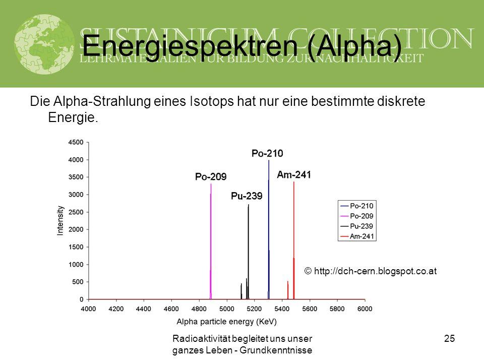 Energiespektren (Alpha)
