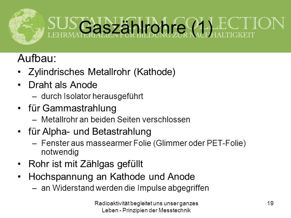 Gaszählrohre (1) Aufbau: Zylindrisches Metallrohr (Kathode)