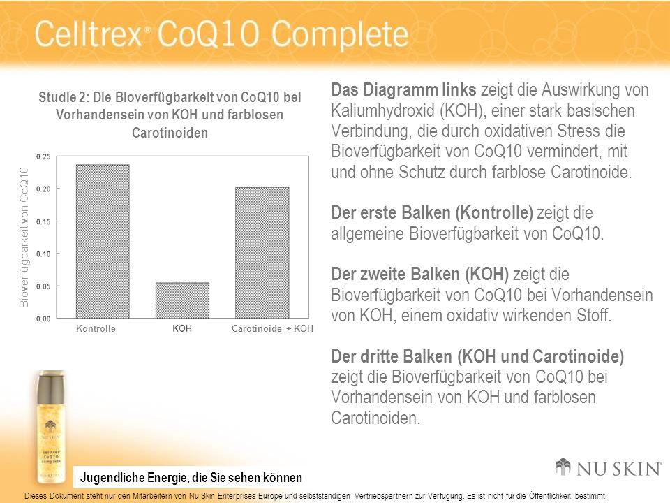 Studie 2: Die Bioverfügbarkeit von CoQ10 bei Vorhandensein von KOH und farblosen Carotinoiden