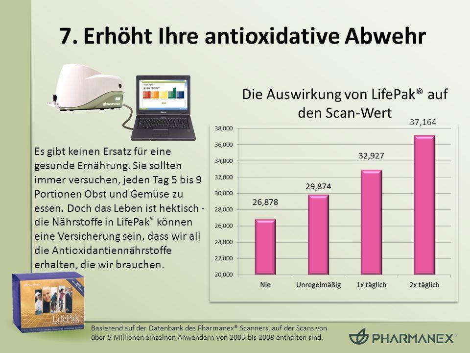 Die Auswirkung von LifePak® auf den Scan-Wert