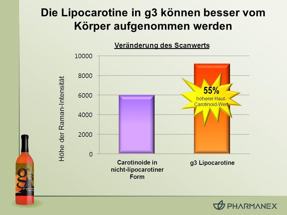 Die Lipocarotine in g3 können besser vom Körper aufgenommen werden
