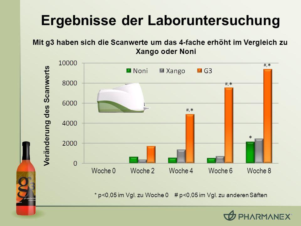 Ergebnisse der Laboruntersuchung Veränderung des Scanwerts
