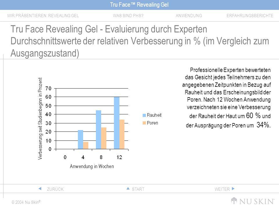 Tru Face Revealing Gel - Evaluierung durch Experten Durchschnittswerte der relativen Verbesserung in % (im Vergleich zum Ausgangszustand)