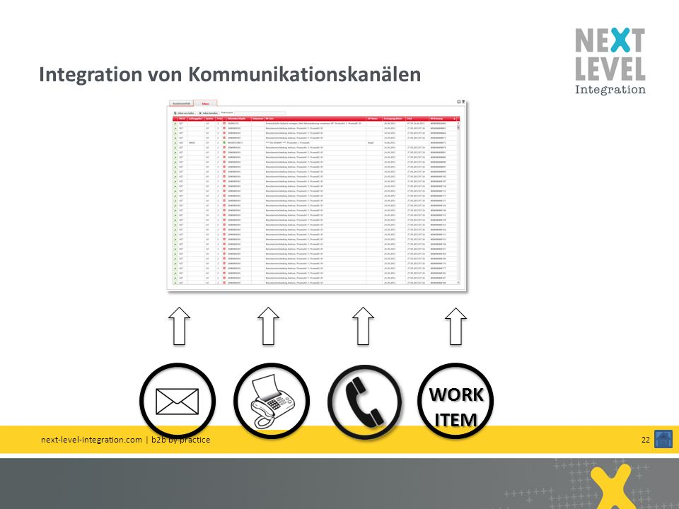 Integration von Kommunikationskanälen