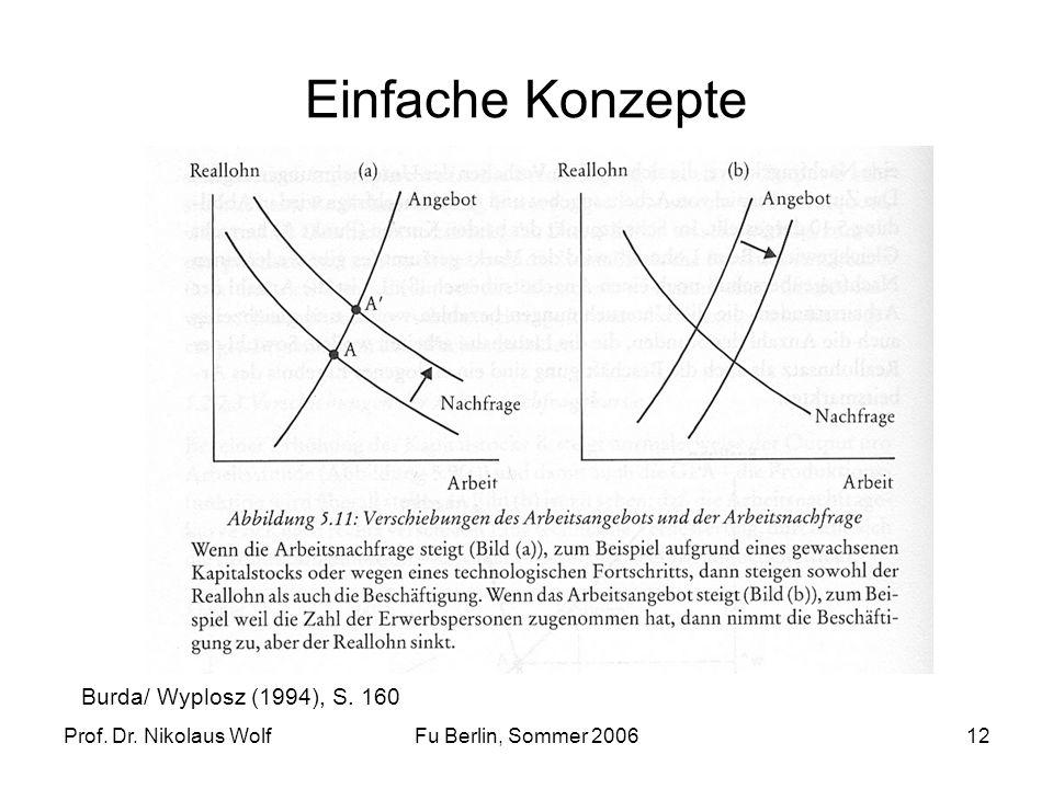 Einfache Konzepte Burda/ Wyplosz (1994), S. 160