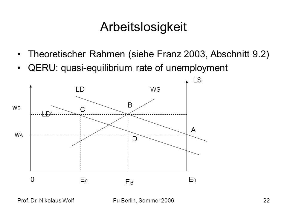 Arbeitslosigkeit Theoretischer Rahmen (siehe Franz 2003, Abschnitt 9.2) QERU: quasi-equilibrium rate of unemployment.