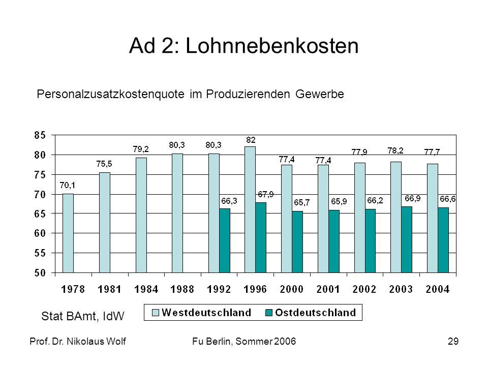 Ad 2: Lohnnebenkosten Personalzusatzkostenquote im Produzierenden Gewerbe. Stat BAmt, IdW. Prof. Dr. Nikolaus Wolf.