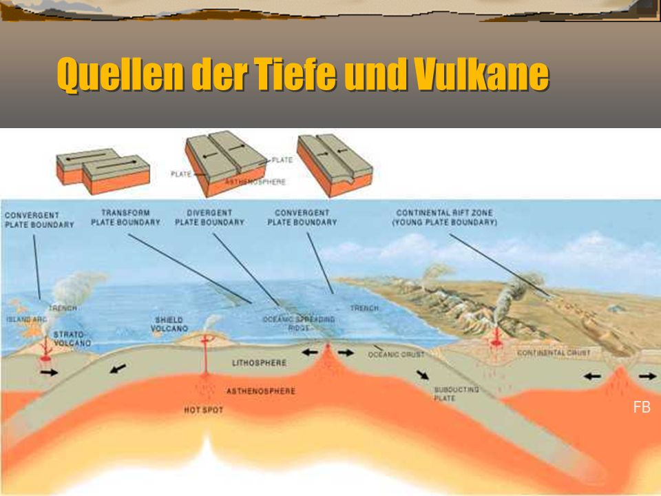Quellen der Tiefe und Vulkane