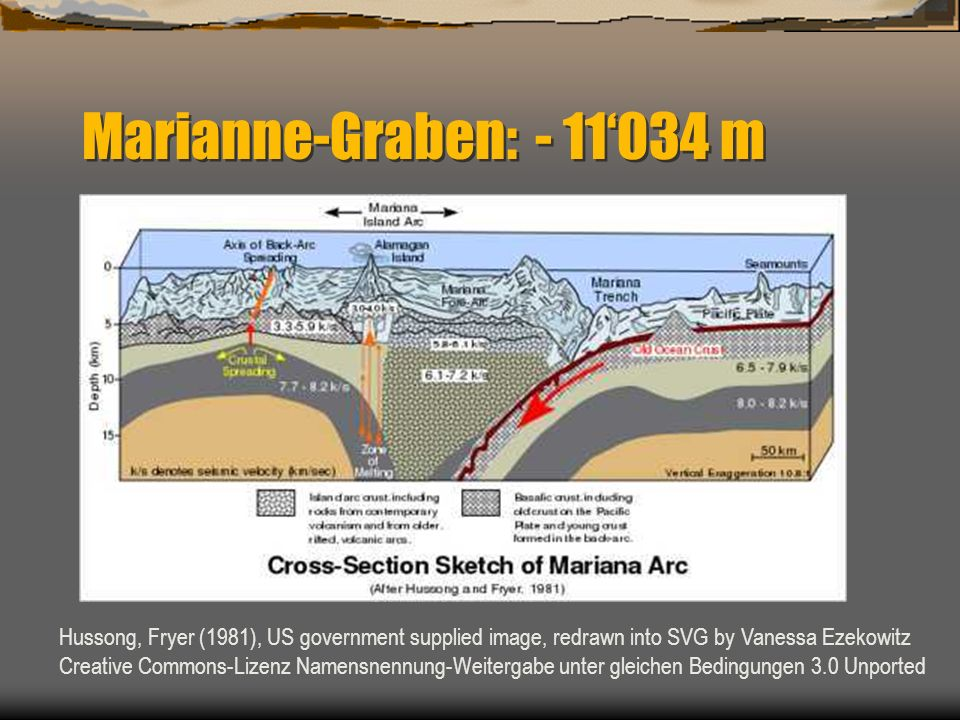 Marianne-Graben: - 11'034 m Hussong, Fryer (1981), US government supplied image, redrawn into SVG by Vanessa Ezekowitz.