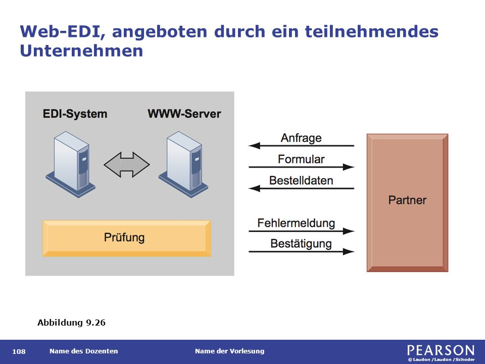 EDI mit XML