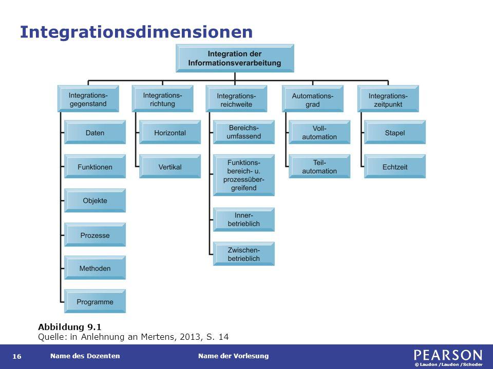 Datenintegration Gemeinsame Nutzung derselben Daten durch mehrere verschiedene Funktionen.