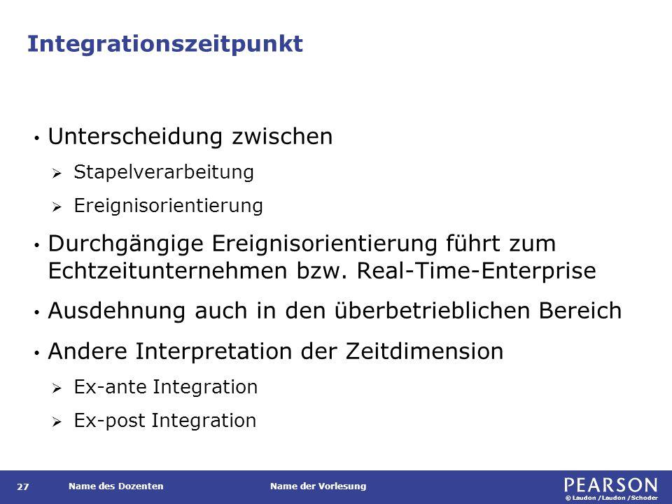 Gliederung Dimensionen der Integration