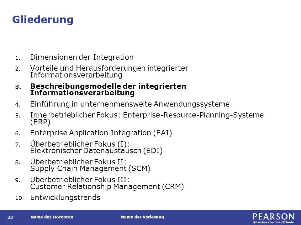 Kölner Integrationsmodell (KIM) (Grochla et al., 1971)
