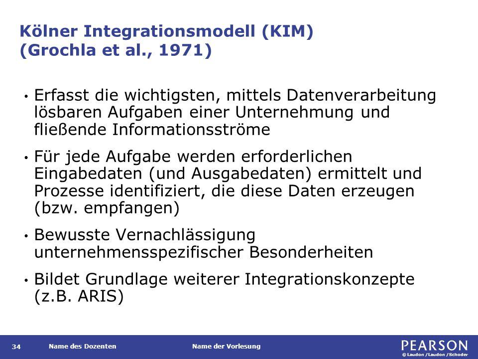 Das Y-Integrationsmodell nach Scheer