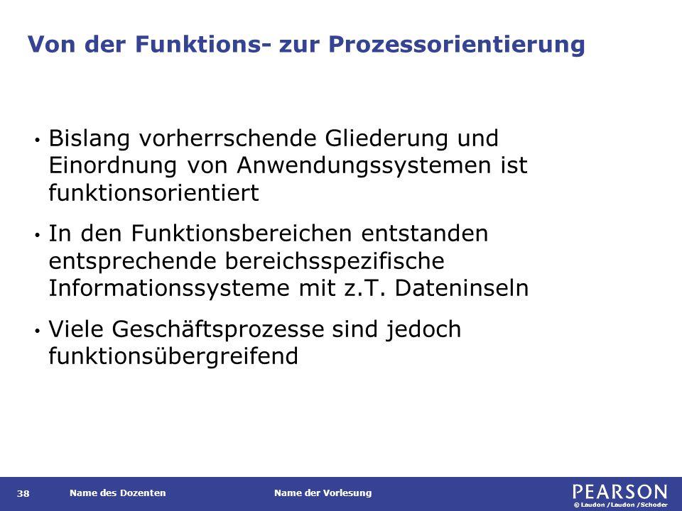 Von Enterprise-Resource-Planning-Systemen unterstützte Geschäftsprozesse