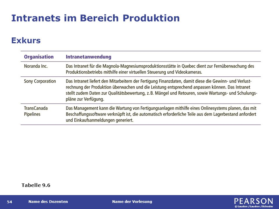 Intranets im Bereich Produktion (Forts.)