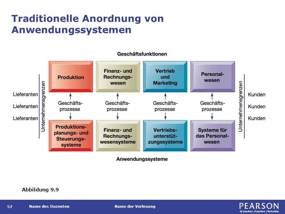 ERP-System Abbildung 9.10