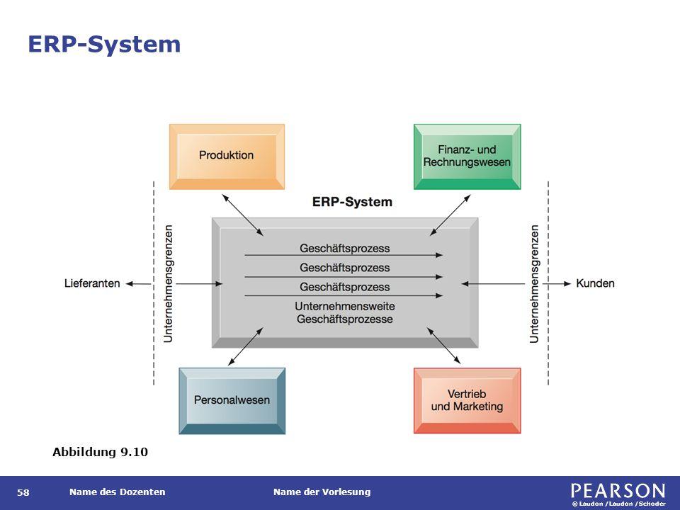 Architektur unternehmensweiter Anwendungssysteme