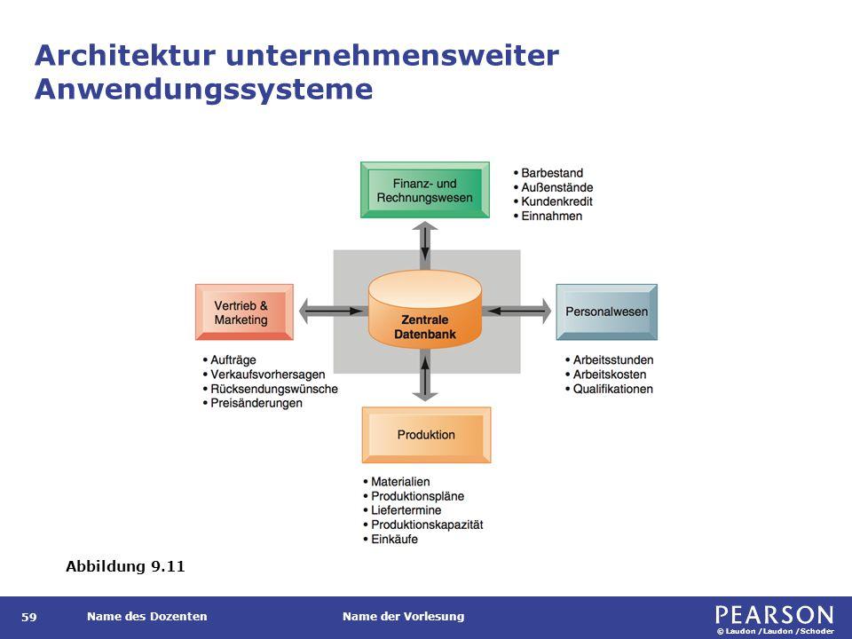 Funktionalität von ERP-Systemen