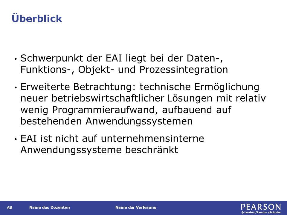 EAI-Informationsdrehscheibe