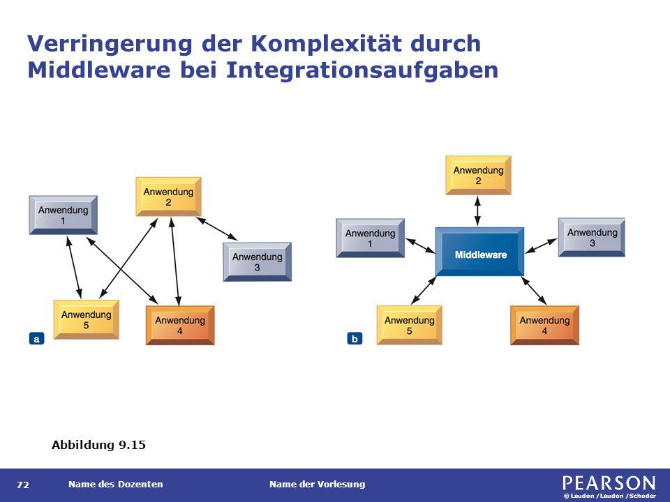 Middleware Abgrenzung zweier Generationen durch Unterscheidung des Funktionsumfangs.