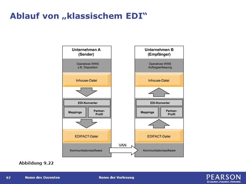Struktur von EDI-Nachrichten am Beispiel EDIFACT