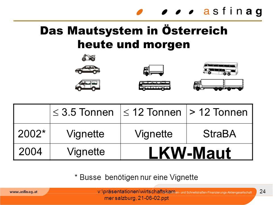 Das Mautsystem in Österreich heute und morgen